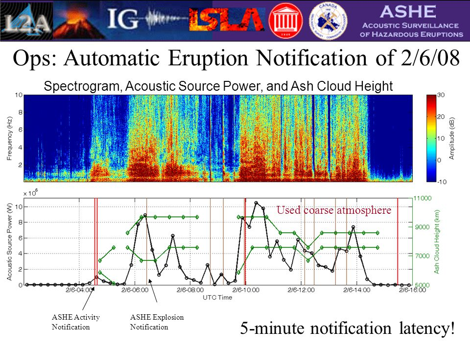 Ops: Automatic Eruption Notification of 2/6/08 ASHE Activity Notification ASHE Explosion Notification Spectrogram, Acoustic Source Power, and Ash Cloud Height Used coarse atmosphere 5-minute notification latency!