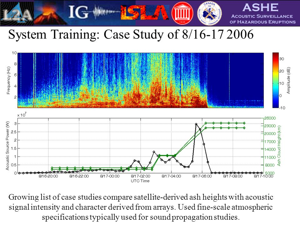 System Training: Case Study of 8/16-17 2006 Growing list of case studies compare satellite-derived ash heights with acoustic signal intensity and character derived from arrays.