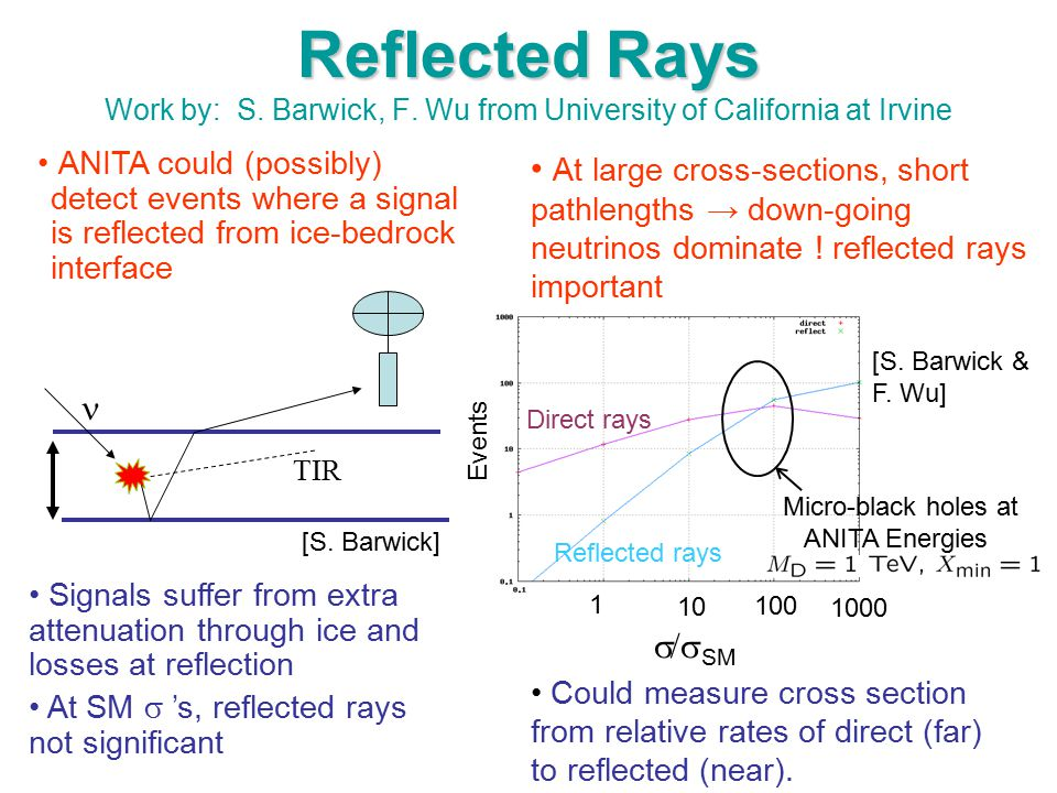 Reflected Rays Reflected Rays Work by: S. Barwick, F. Wu from University of California at Irvine TIR Micro-black holes at ANITA Energies Could measure