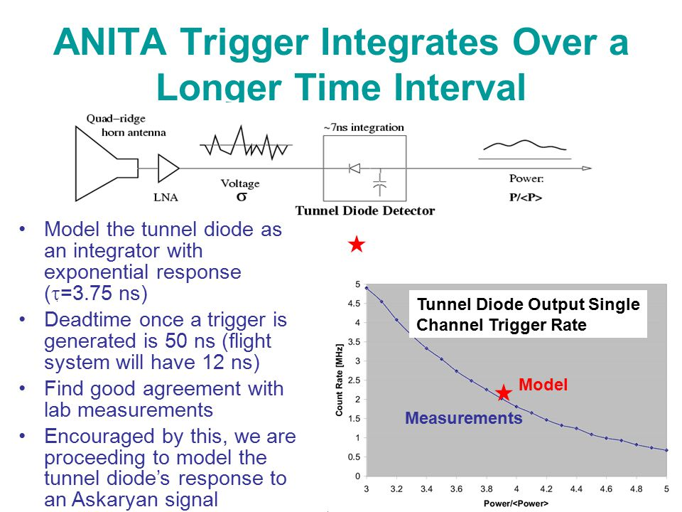 ANITA Trigger Integrates Over a Longer Time Interval Model the tunnel diode as an integrator with exponential response (  =3.75 ns) Deadtime once a trigger is generated is 50 ns (flight system will have 12 ns) Find good agreement with lab measurements Encouraged by this, we are proceeding to model the tunnel diode's response to an Askaryan signal Tunnel Diode Output Single Channel Trigger Rate Model Measurements