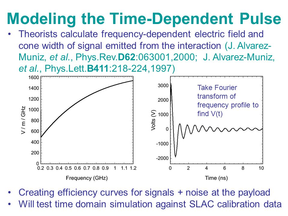 Modeling the Time-Dependent Pulse Theorists calculate frequency-dependent electric field and cone width of signal emitted from the interaction (J. Alv