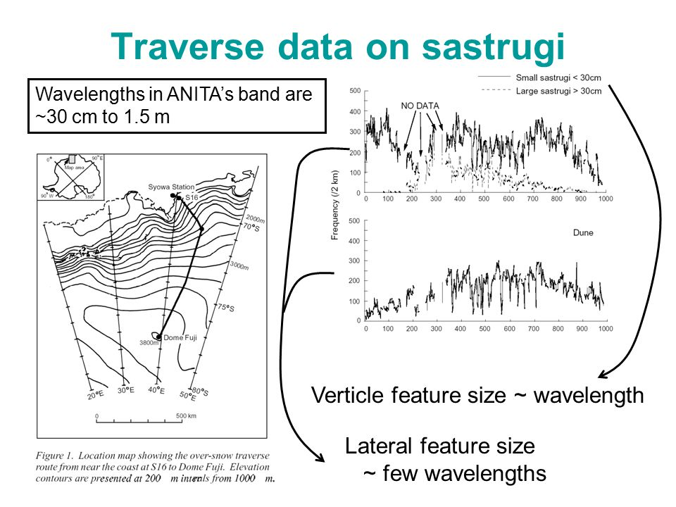 Traverse data on sastrugi Wavelengths in ANITA's band are ~30 cm to 1.5 m Verticle feature size ~ wavelength Lateral feature size ~ few wavelengths