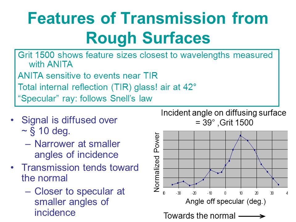 Features of Transmission from Rough Surfaces Signal is diffused over ~ § 10 deg. –Narrower at smaller angles of incidence Transmission tends toward th
