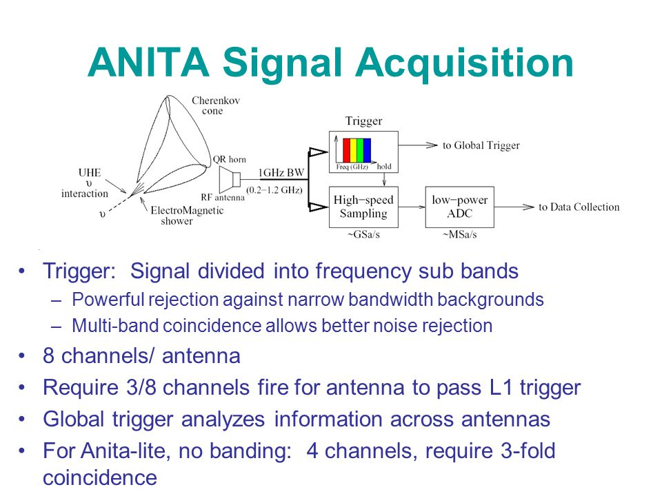 ANITA Signal Acquisition Trigger: Signal divided into frequency sub bands –Powerful rejection against narrow bandwidth backgrounds –Multi-band coincidence allows better noise rejection 8 channels/ antenna Require 3/8 channels fire for antenna to pass L1 trigger Global trigger analyzes information across antennas For Anita-lite, no banding: 4 channels, require 3-fold coincidence