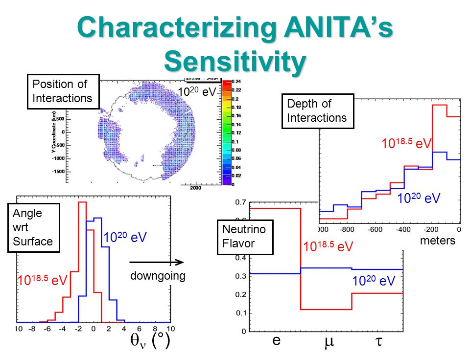 Characterizing ANITA's Sensitivity Position of Interactions Depth of Interactions meters e  Neutrino Flavor Angle wrt Surface  (°) 10 20 eV 10 18.5 eV 10 20 eV 10 18.5 eV 10 20 eV downgoing 10 20 eV