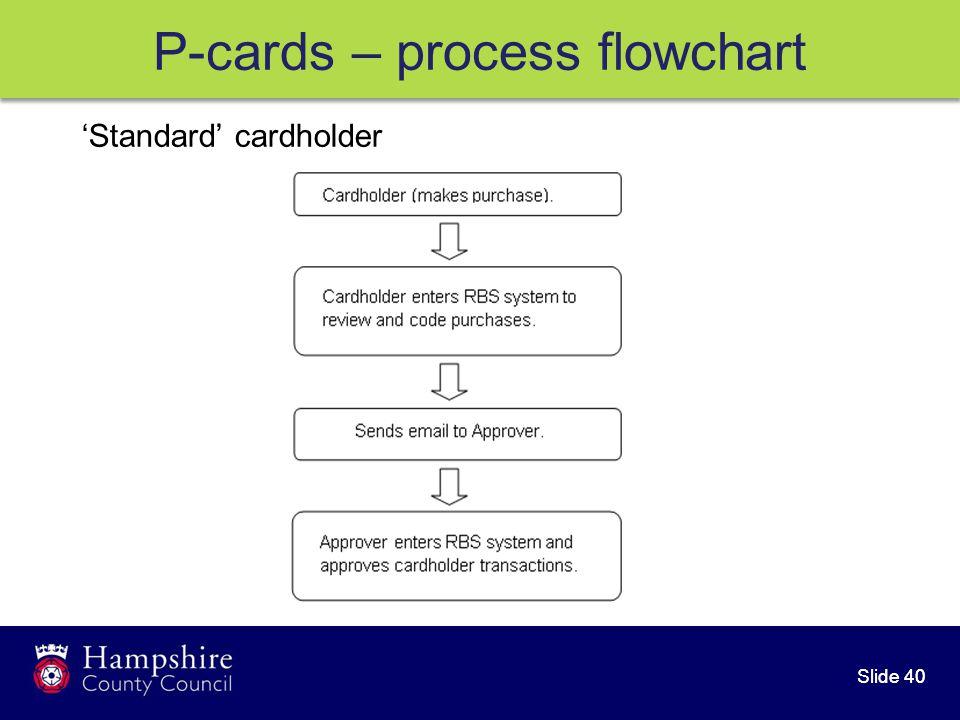 Slide 40 'Standard' cardholder P-cards – process flowchart