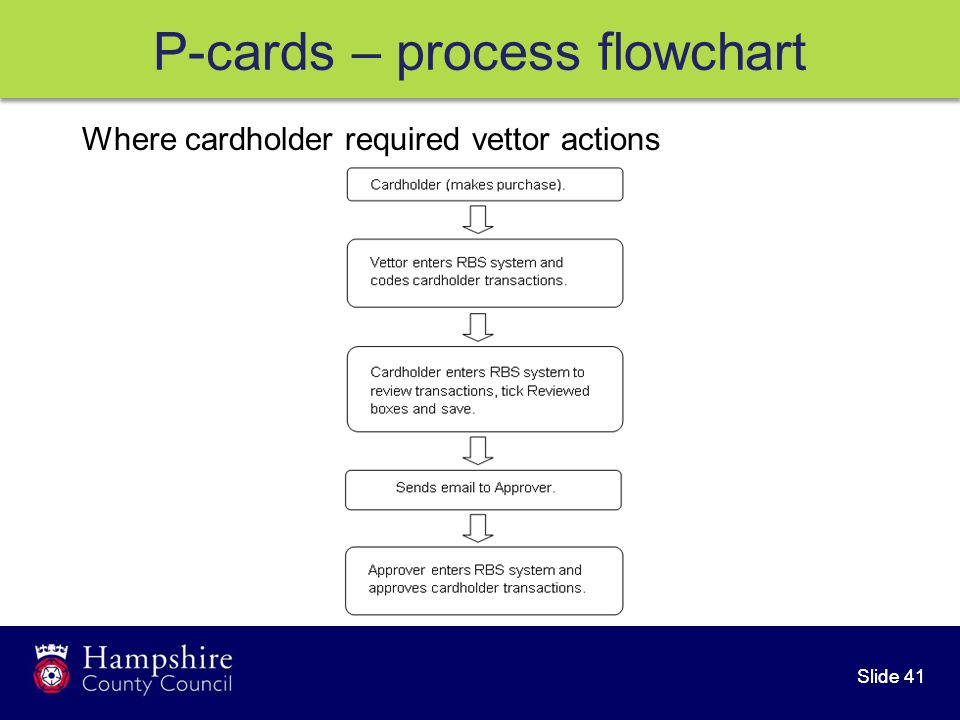 Slide 41 Where cardholder required vettor actions P-cards – process flowchart