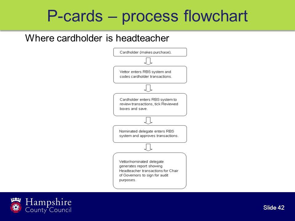 Slide 42 Where cardholder is headteacher P-cards – process flowchart