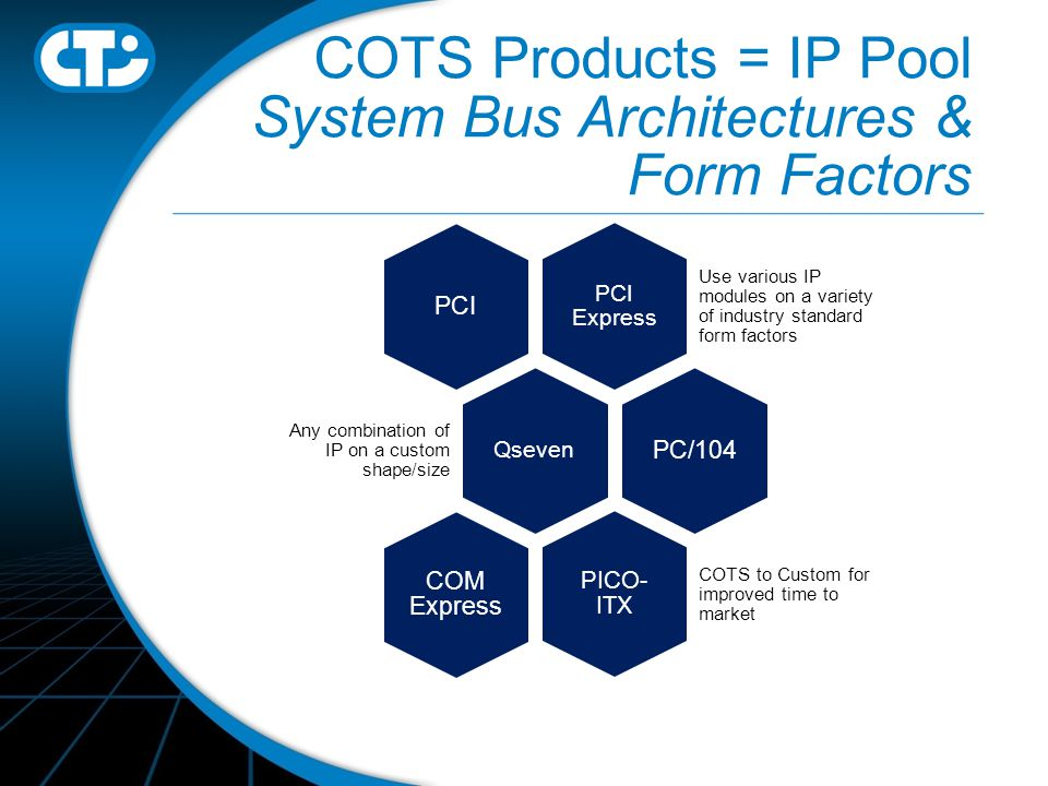 COTS Products = IP Pool System Bus Architectures & Form Factors PCI Express Use various IP modules on a variety of industry standard form factors PCI Qseven Any combination of IP on a custom shape/size PC/104 PICO- ITX COTS to Custom for improved time to market COM Express