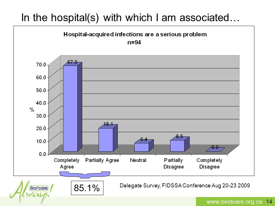 Delegate Survey, FIDSSA Conference Aug 20-23 2009 85.1% In the hospital(s) with which I am associated… 14