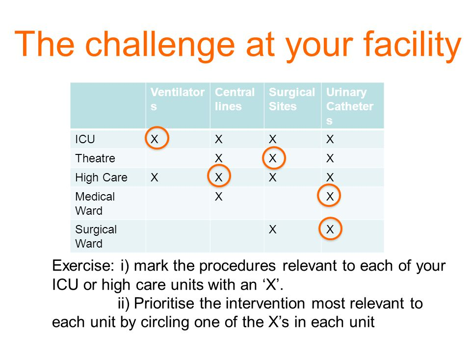 The challenge at your facility Ventilator s Central lines Surgical Sites Urinary Catheter s ICUXXXX TheatreXXX High CareXXXX Medical Ward XX Surgical Ward XX Emergency Unit XX Exercise: i) mark the procedures relevant to each of your ICU or high care units with an 'X'.