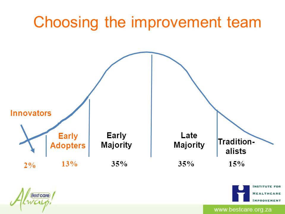 Choosing the improvement team Late Majority Early Majority Early Adopters Tradition- alists Innovators 2% 13%35% 15%
