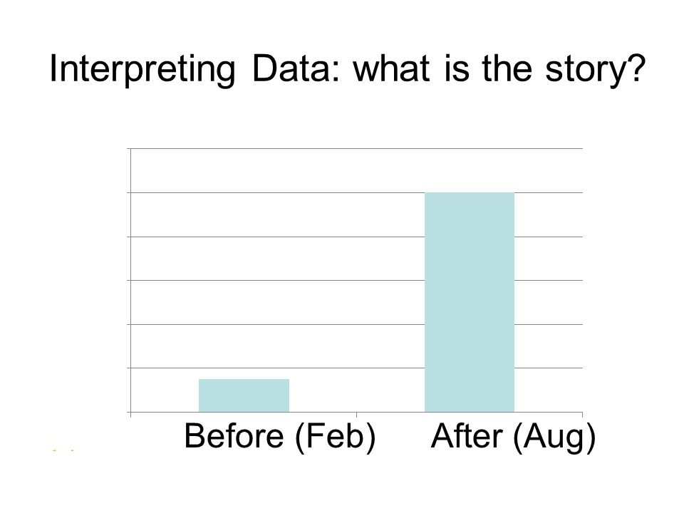 Interpreting Data: what is the story? I Before (Feb) After (Aug)