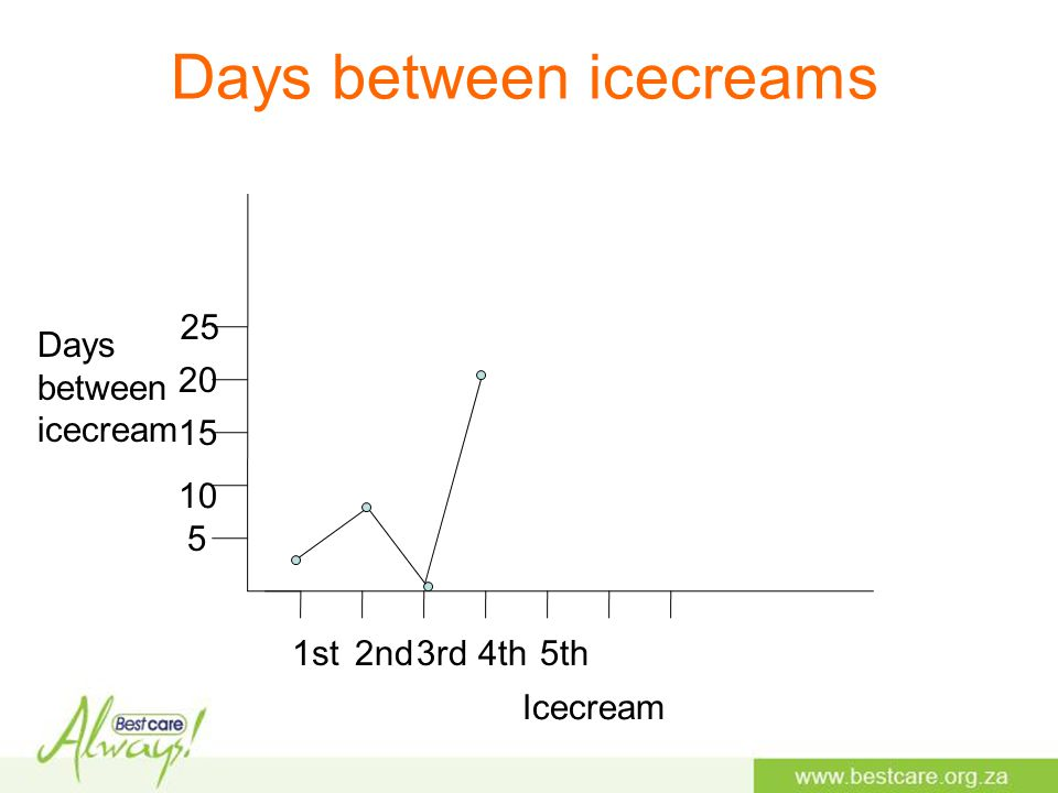 Days between icecreams Days between icecream Icecream 1st2nd3rd4th5th 5 10 15 20 25