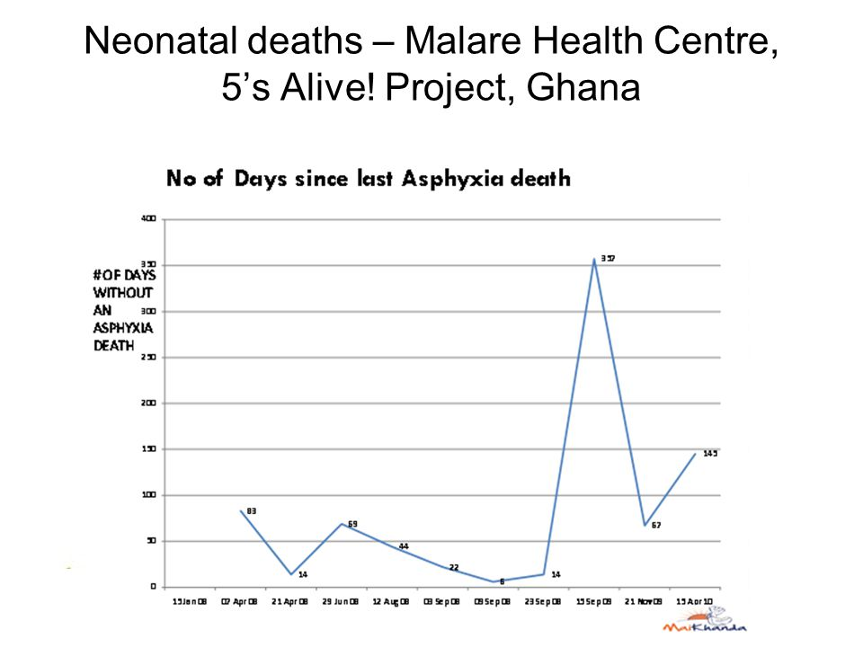 Neonatal deaths – Malare Health Centre, 5's Alive! Project, Ghana I