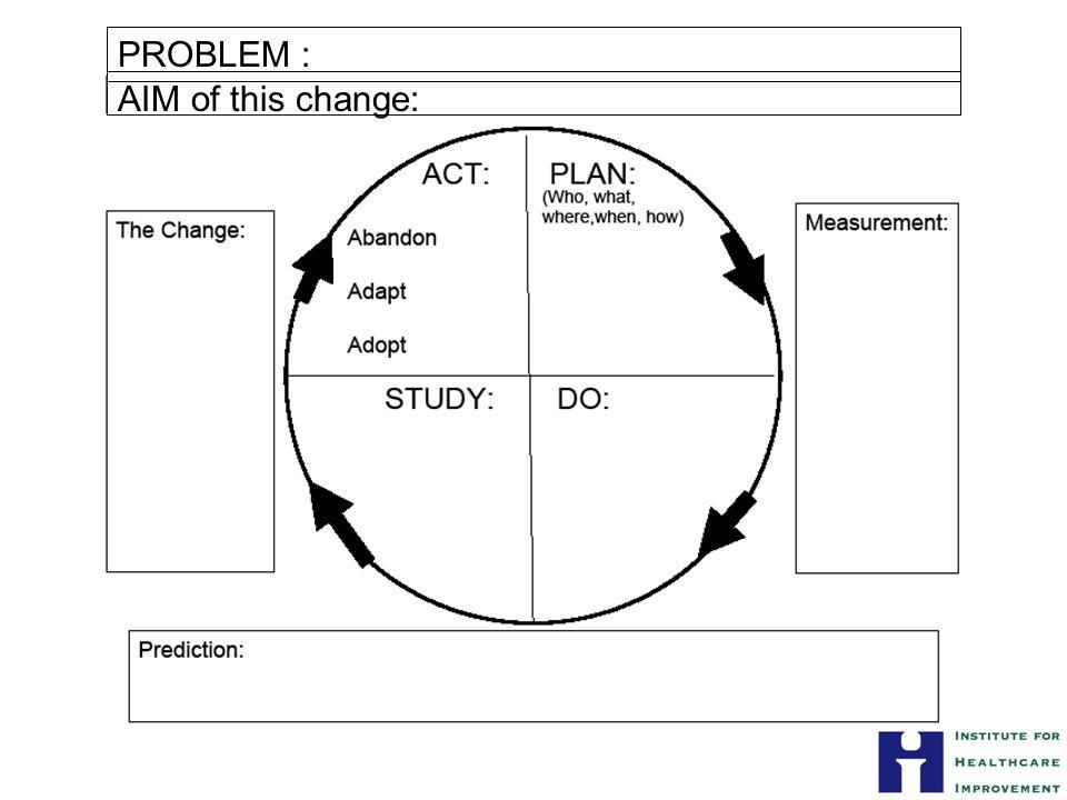 AIM of this change: PROBLEM :