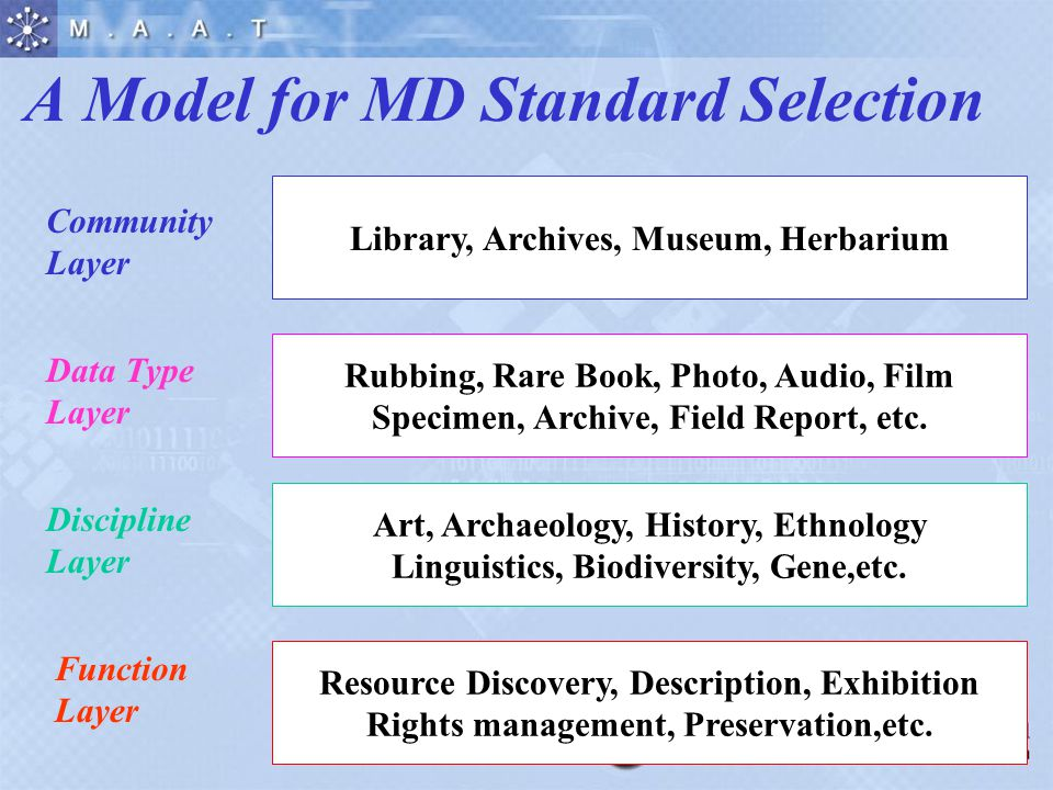 A Model for MD Standard Selection Library, Archives, Museum, Herbarium Community Layer Rubbing, Rare Book, Photo, Audio, Film Specimen, Archive, Field