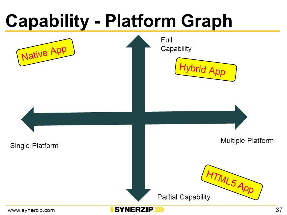 www.synerzip.com Partial Capability Single Platform Multiple Platform Full Capability Native App HTML5 App Hybrid App Capability - Platform Graph 37