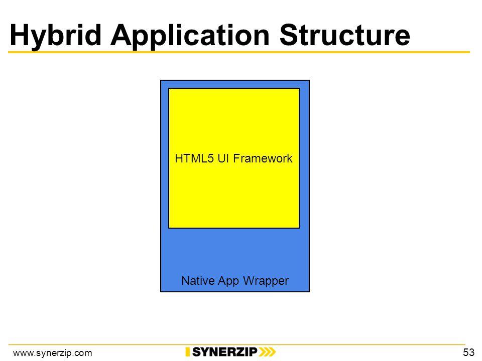 www.synerzip.com Hybrid Application Structure Native App Wrapper HTML5 UI Framework 53