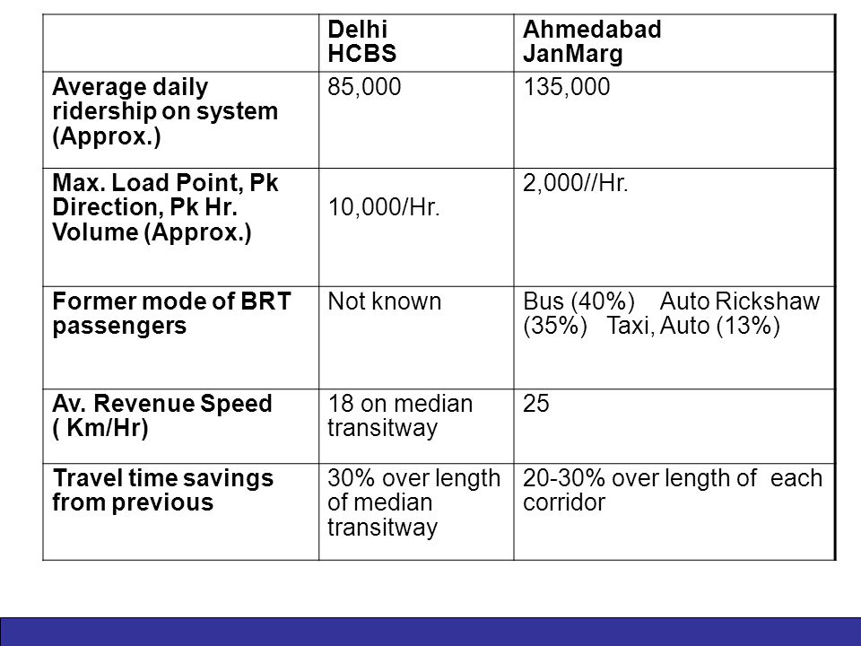 Delhi HCBS Ahmedabad JanMarg Average daily ridership on system (Approx.) 85,000135,000 Max.