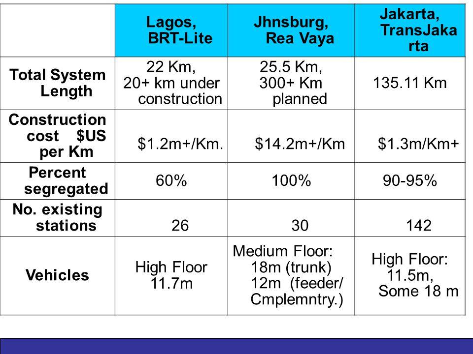 Lagos, BRT-Lite Jhnsburg, Rea Vaya Jakarta, TransJaka rta Total System Length 22 Km, 20+ km under construction 25.5 Km, 300+ Km planned 135.11 Km Construction cost $US per Km $1.2m+/Km.