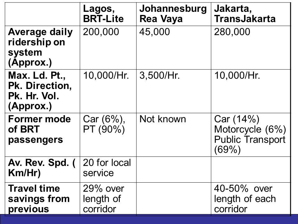 Lagos, BRT-Lite Johannesburg Rea Vaya Jakarta, TransJakarta Average daily ridership on system (Approx.) 200,00045,000280,000 Max.