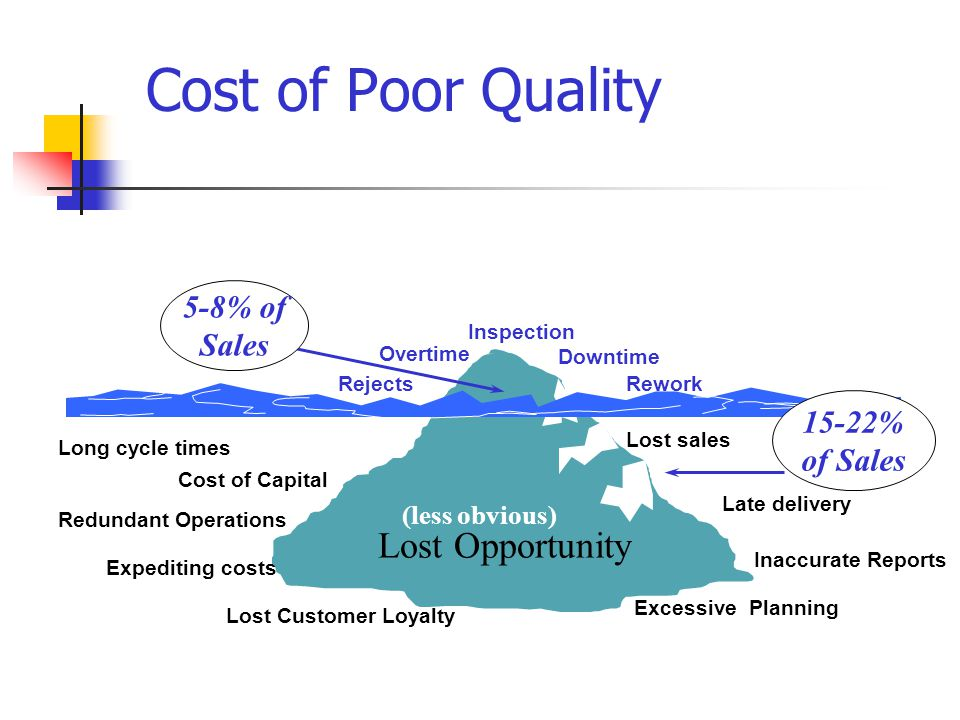 Cost of Poor Quality Lost Opportunity Downtime Rework Inspection Overtime Rejects Lost sales Late delivery Long cycle times Expediting costs Inaccurate Reports (less obvious) Lost Customer Loyalty Redundant Operations Cost of Capital Excessive Planning 5-8% of Sales 15-22% of Sales