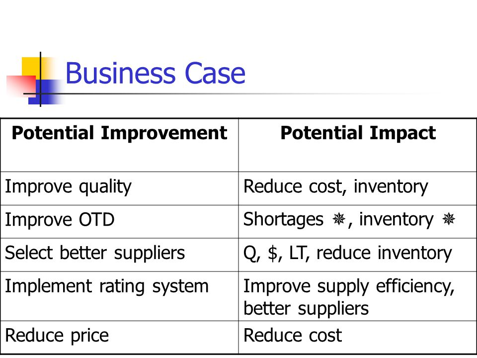 Business Case Potential ImprovementPotential Impact Improve qualityReduce cost, inventory Improve OTDShortages , inventory  Select better suppliersQ, $, LT, reduce inventory Implement rating systemImprove supply efficiency, better suppliers Reduce priceReduce cost