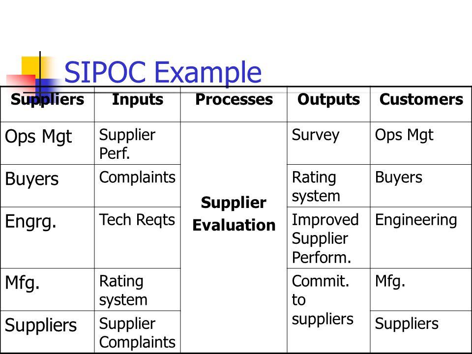 SIPOC Example SuppliersInputsProcessesOutputsCustomers Ops Mgt Supplier Perf.