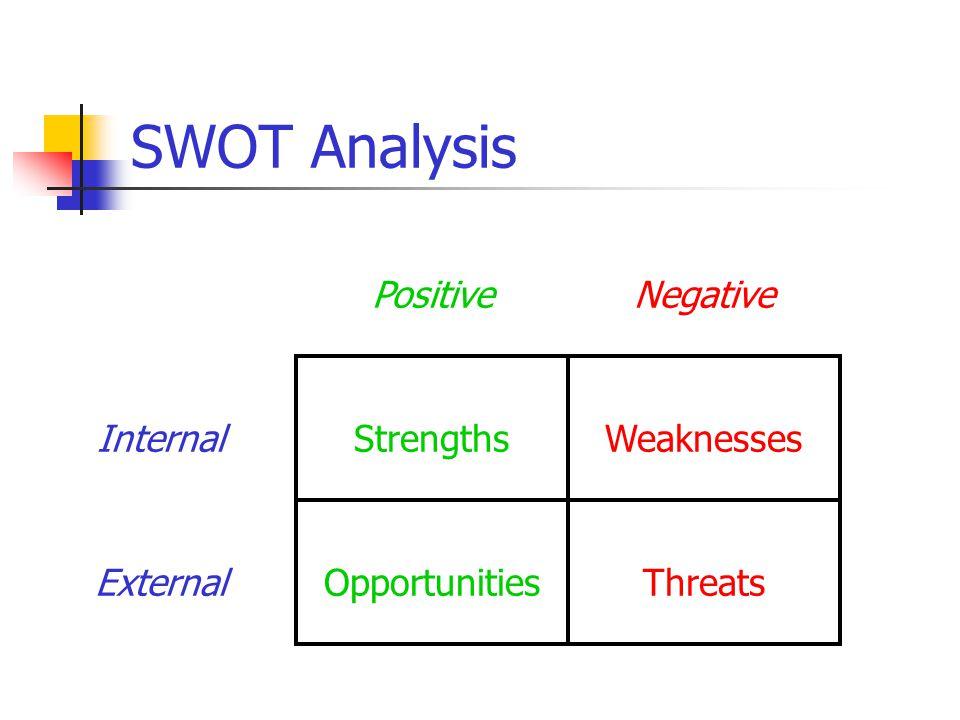 SWOT Analysis PositiveNegative InternalStrengthsWeaknesses ExternalOpportunitiesThreats