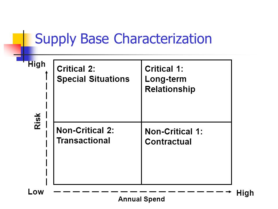 Critical 2: Special Situations Critical 1: Long-term Relationship Non-Critical 1: Contractual High Low High Risk Annual Spend Supply Base Characterization Non-Critical 2: Transactional