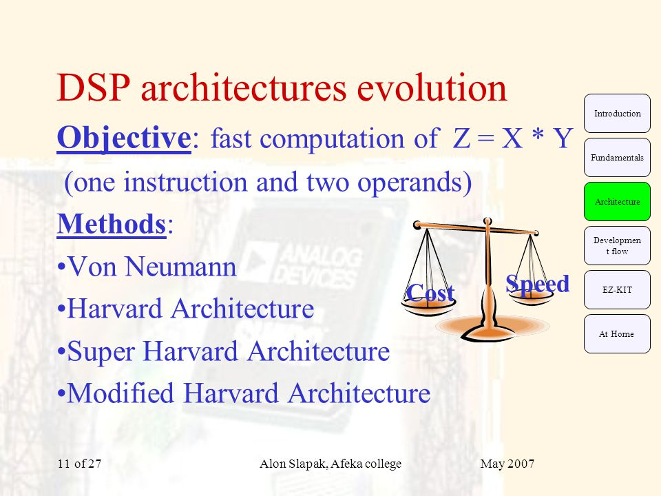 May 2007Alon Slapak, Afeka college of 2711 DSP architectures evolution Objective: fast computation of Z = X * Y (one instruction and two operands) Methods: Von Neumann Harvard Architecture Super Harvard Architecture Modified Harvard Architecture Cost Speed EZ-KIT Fundamentals Architecture Developmen t flow Introduction At Home