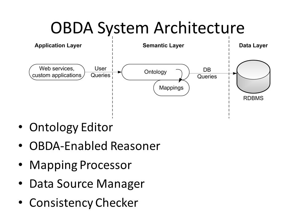 OBDA System Architecture Ontology Editor OBDA-Enabled Reasoner Mapping Processor Data Source Manager Consistency Checker