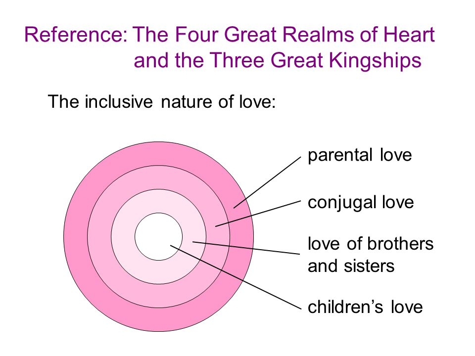 Reference: The Four Great Realms of Heart and the Three Great Kingships The inclusive nature of love: children's love love of brothers and sisters conjugal love parental love