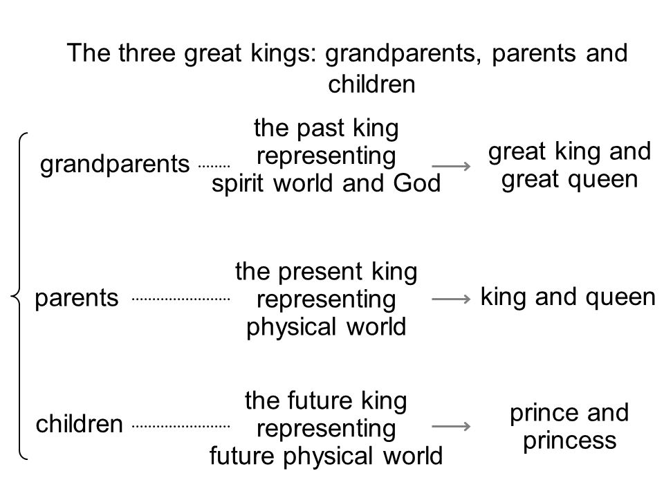 The three great kings: grandparents, parents and children grandparents the past king representing spirit world and God great king and great queen parents the present king representing physical world king and queen prince and princess children the future king representing future physical world