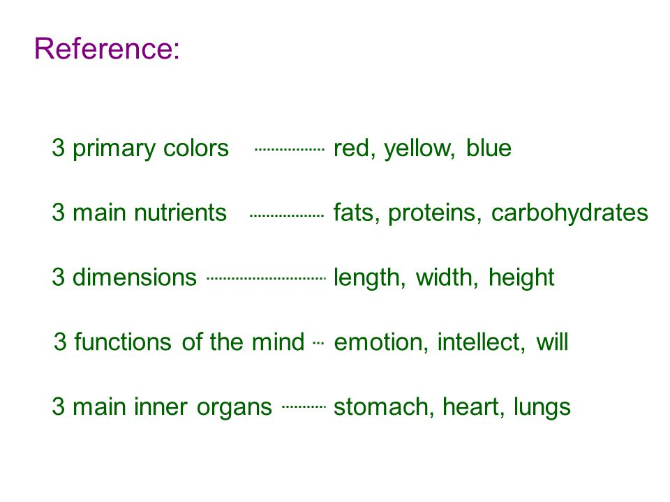 Reference: 3 primary colors red, yellow, blue 3 main inner organs stomach, heart, lungs 3 functions of the mind emotion, intellect, will 3 dimensions length, width, height 3 main nutrients fats, proteins, carbohydrates