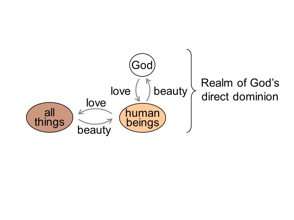 Realm of God's direct dominion human beings God beauty love all things love beauty