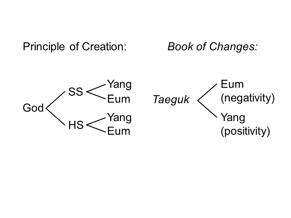Principle of Creation:Book of Changes: Eum (negativity) Taeguk Yang (positivity) SS Yang Eum Yang Eum God HS
