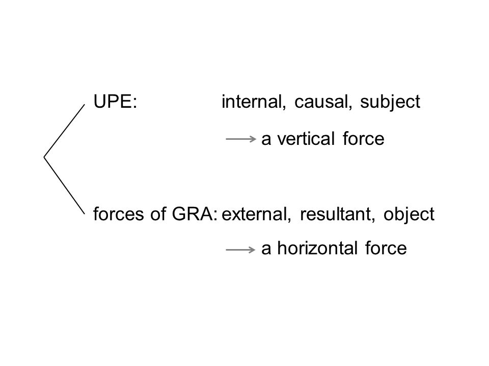 UPE:internal, causal, subject a vertical force forces of GRA:external, resultant, object a horizontal force