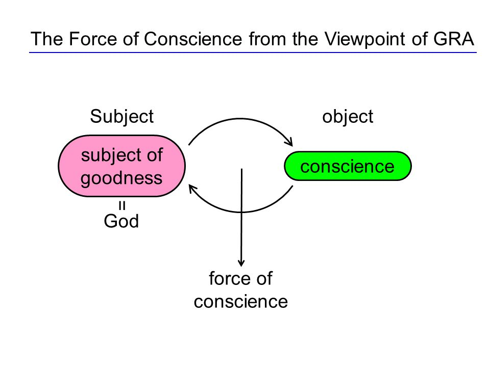 The Force of Conscience from the Viewpoint of GRA force of conscience subject of goodness conscience God = Subjectobject