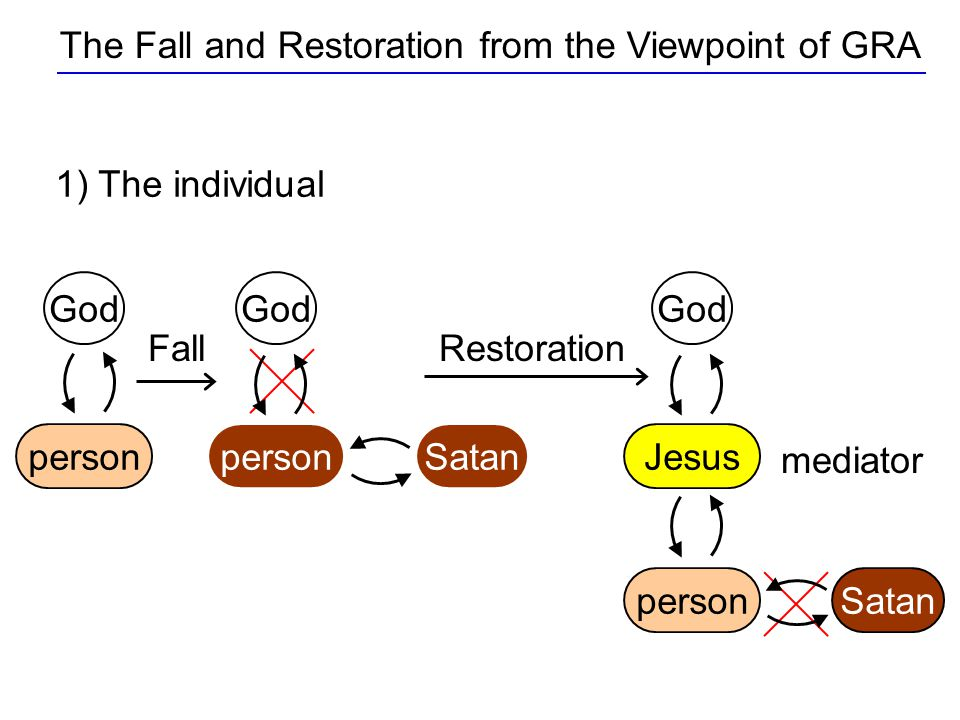 The Fall and Restoration from the Viewpoint of GRA 1) The individual person God Fall person God SatanJesus God Satanperson mediator Restoration