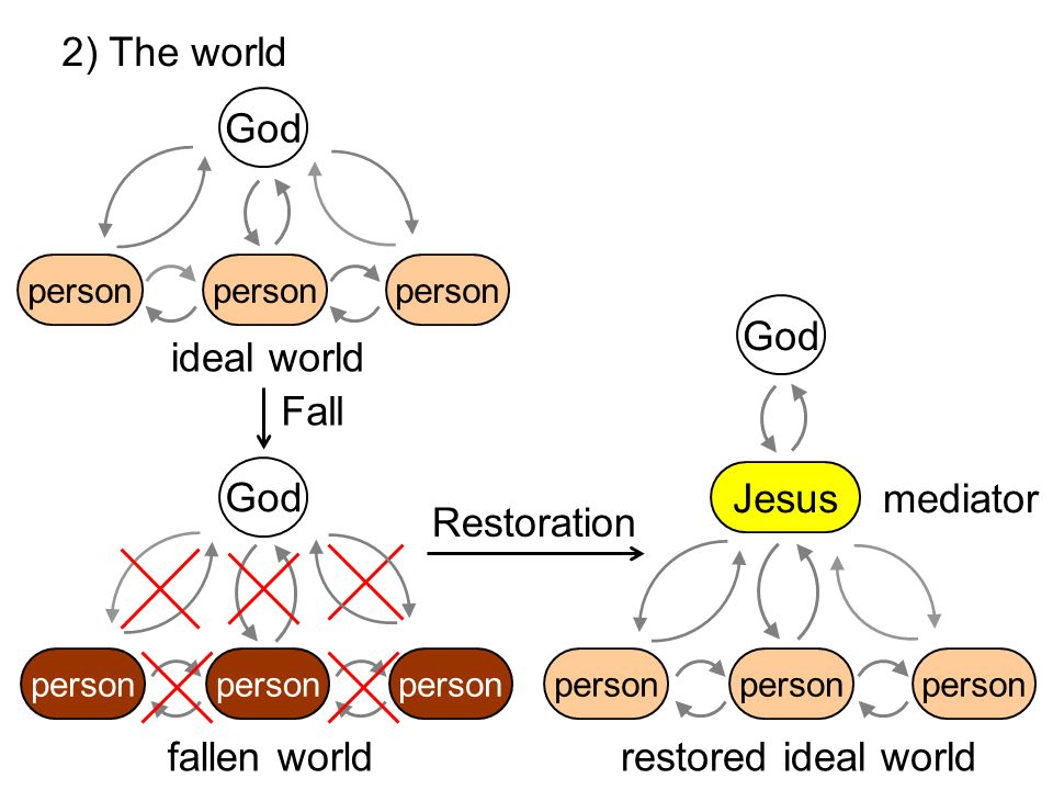 2) The world person God person ideal world mediator restored ideal world Restoration Jesus God person fallen world person God person Fall
