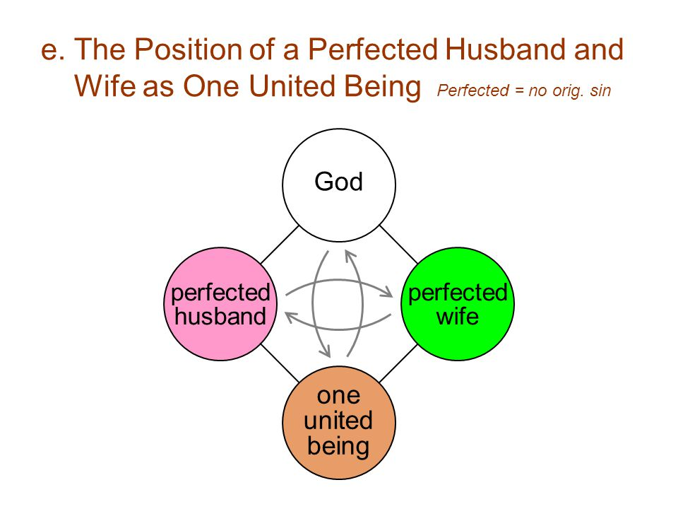 e. The Position of a Perfected Husband and Wife as One United Being Perfected = no orig.