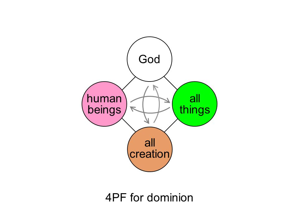 4PF for dominion God all things all creation human beings