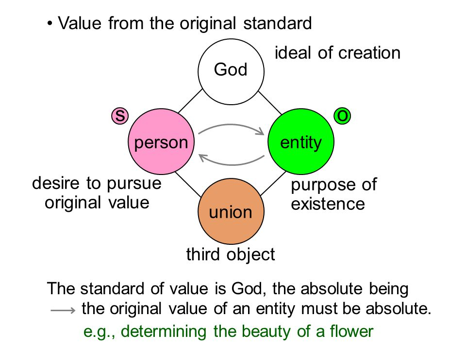 Value from the original standard The standard of value is God, the absolute being the original value of an entity must be absolute.