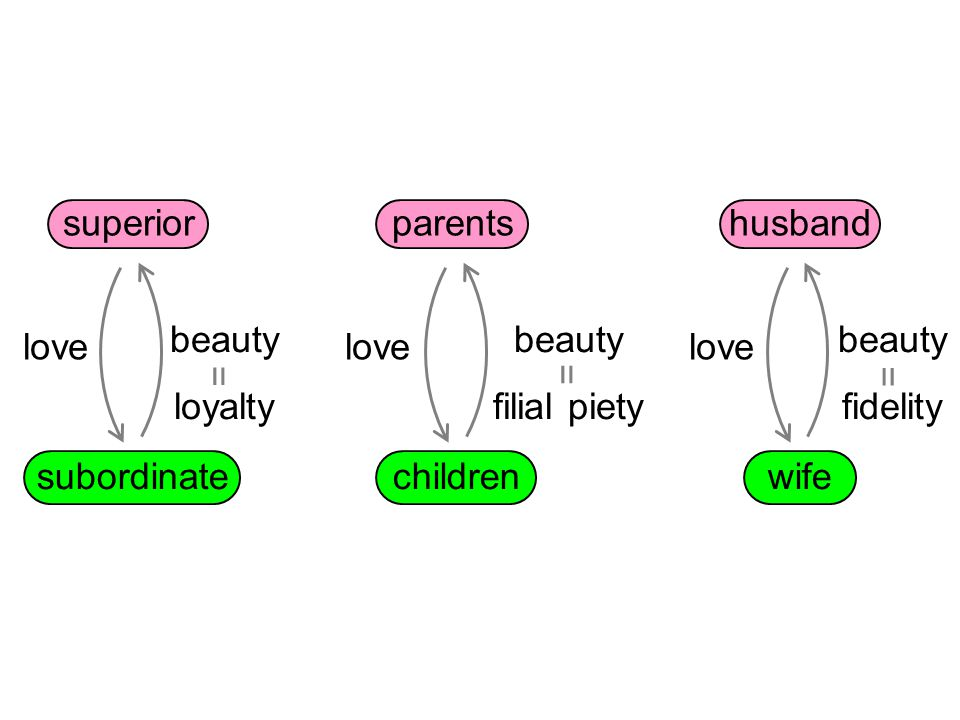 husband wife beauty fidelity love = beauty loyalty love superior subordinate = parents children beauty filial piety love =