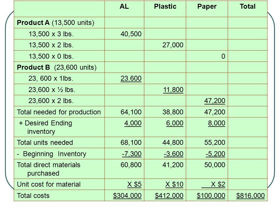 ALPlasticPaperTotal Product A (13,500 units) 13,500 x 3 lbs.40,500 13,500 x 2 lbs.27,000 13,500 x 0 lbs.0 Product B (23,600 units) 23, 600 x 1lbs.23.6