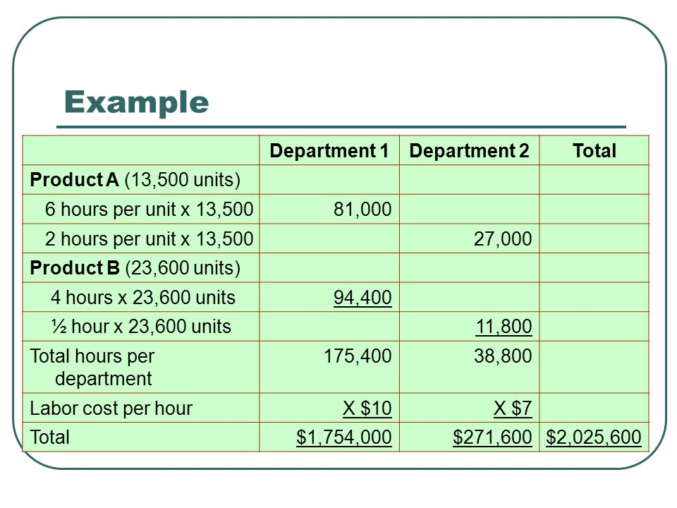 Example Department 1Department 2Total Product A (13,500 units) 6 hours per unit x 13,50081,000 2 hours per unit x 13,50027,000 Product B (23,600 units