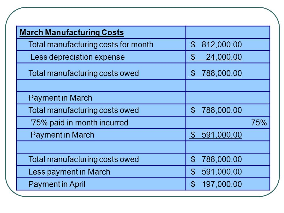 March Manufacturing Costs Total manufacturing costs for month $ 812,000.00 Less depreciation expense $ 24,000.00 Total manufacturing costs owed $ 788,