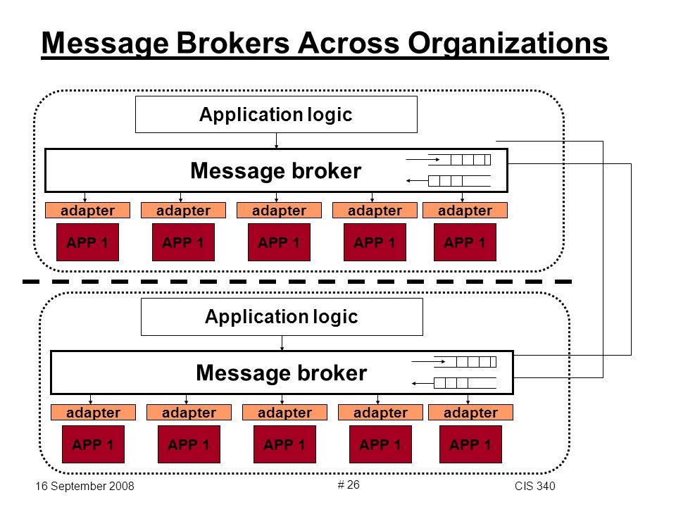 16 September 2008CIS 340 # 26 Message Brokers Across Organizations Application logic Message broker adapter APP 1 adapter APP 1 adapter APP 1 adapter APP 1 adapter APP 1 Application logic Message broker adapter APP 1 adapter APP 1 adapter APP 1 adapter APP 1 adapter APP 1
